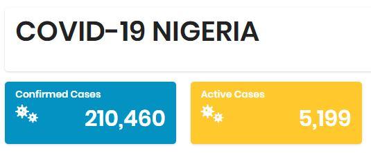 COVID-19 Coronavirus in nigeria